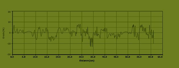 stijgingspercentages fietsroute L1