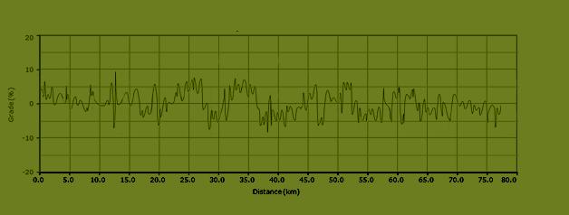stijgingspercentages fietsroute L3