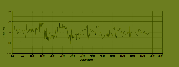 stijgingspercentages fietsroute L4